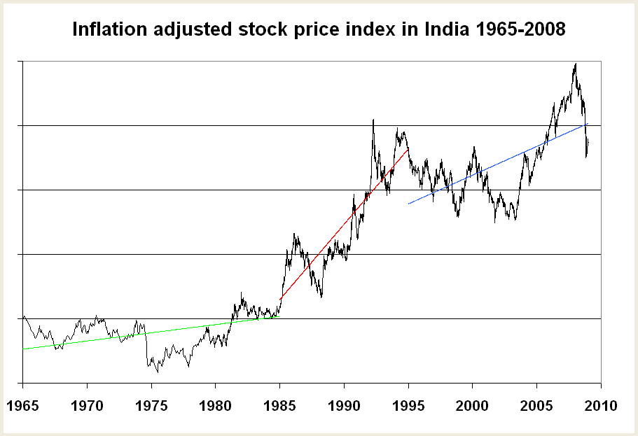 real-stock-index-1965-2008.png