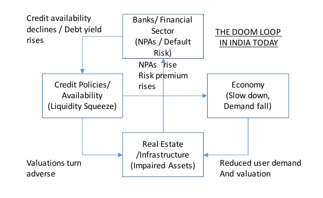 Problems in real estate and infrastructure debilitates the financial sector through rising non-performing assets. A dysfunctional financial sector further weakens the economy through credit tightening. A weak economy devastates Real Estate and Infrastructure through the demand channel.