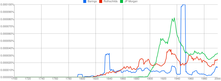 Graph of Barings Rothschild and Morgan in American books