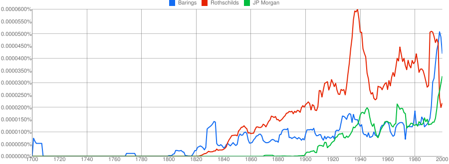 Graph of Barings Rothschild and Morgan in British books
