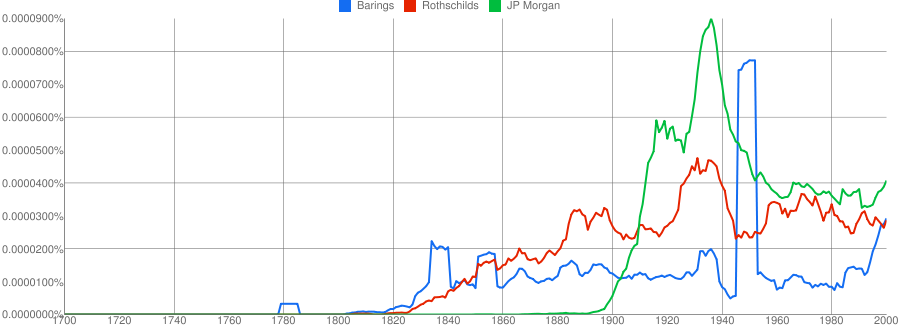 Graph of Barings Rothschild and Morgan in English books