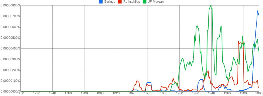 Graph of Barings Rothschild and Morgan in French books