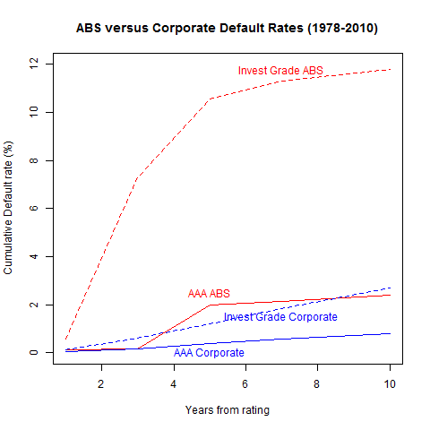 Chart of Default rates of Structured Finance versus Corporate bonds